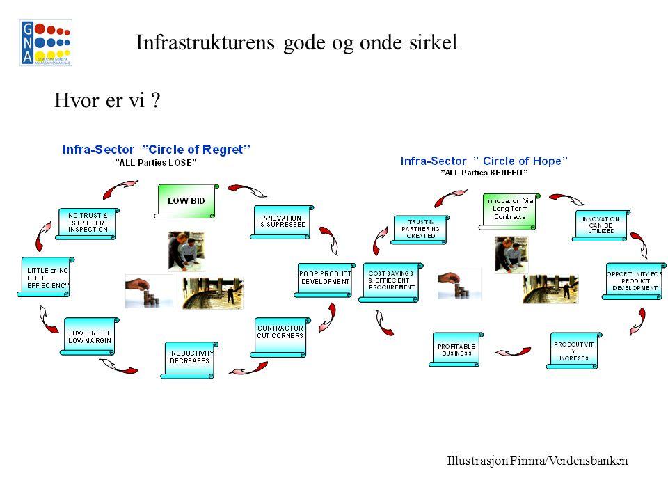 Hvor er vi Infrastrukturens gode og onde sirkel Illustrasjon Finnra/Verdensbanken
