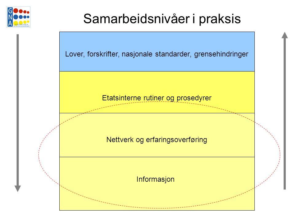 Lover, forskrifter, nasjonale standarder, grensehindringer Etatsinterne rutiner og prosedyrer Nettverk og erfaringsoverføring Informasjon Samarbeidsnivåer i praksis