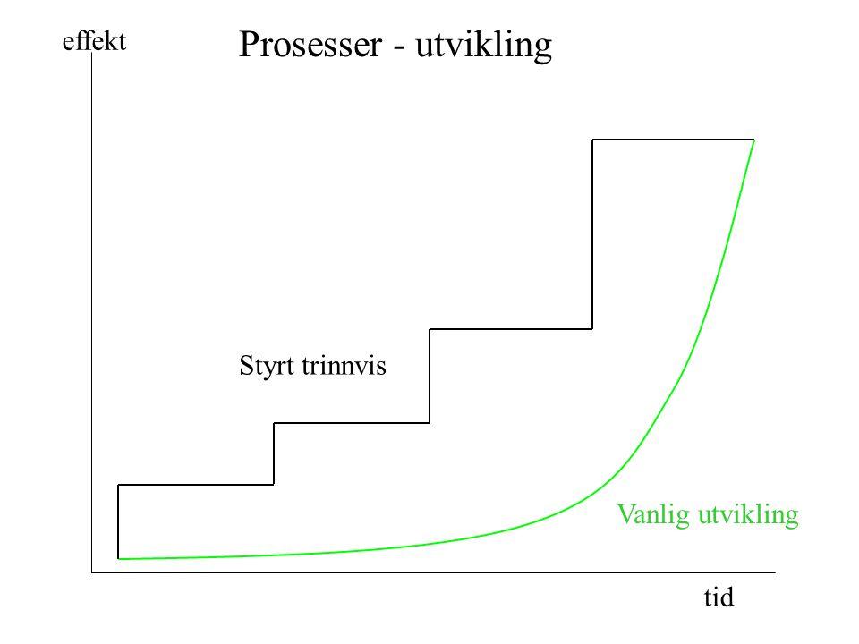 Prosesser - utvikling Styrt trinnvis Vanlig utvikling tid effekt