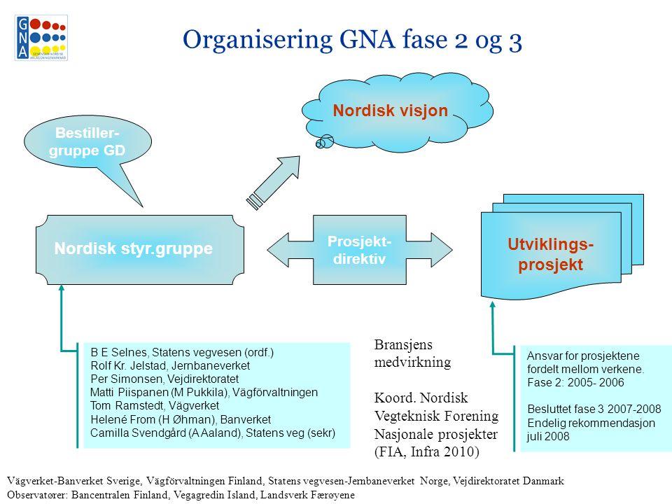 Organisering GNA fase 2 og 3 Bestiller- gruppe GD Nordisk styr.gruppe Nordisk visjon Utviklings- prosjekt Prosjekt- direktiv B E Selnes, Statens vegvesen (ordf.) Rolf Kr.