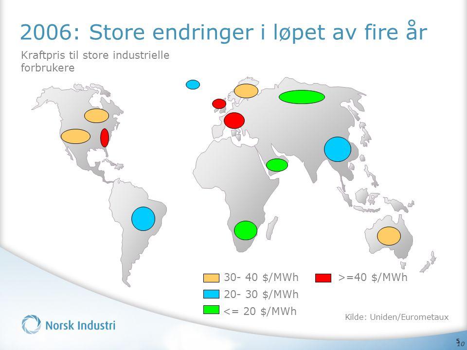10 2006: Store endringer i løpet av fire år 20- 30 $/MWh >=40 $/MWh 30- 40 $/MWh Kraftpris til store industrielle forbrukere <= 20 $/MWh Kilde: Uniden/Eurometaux 5