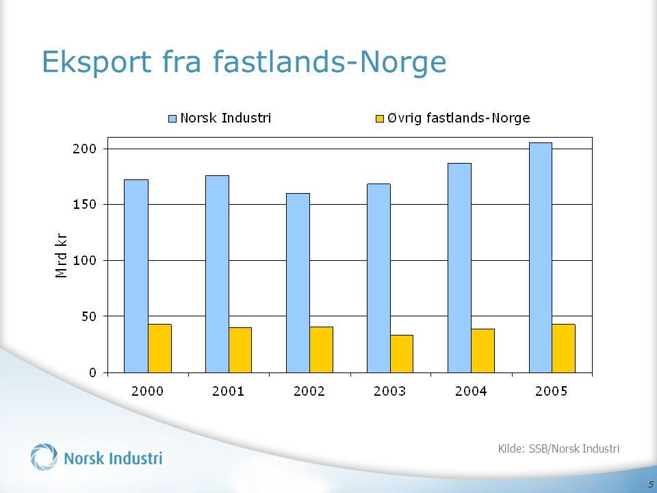 5 Eksport fra fastlands-Norge Kilde: SSB/Norsk Industri