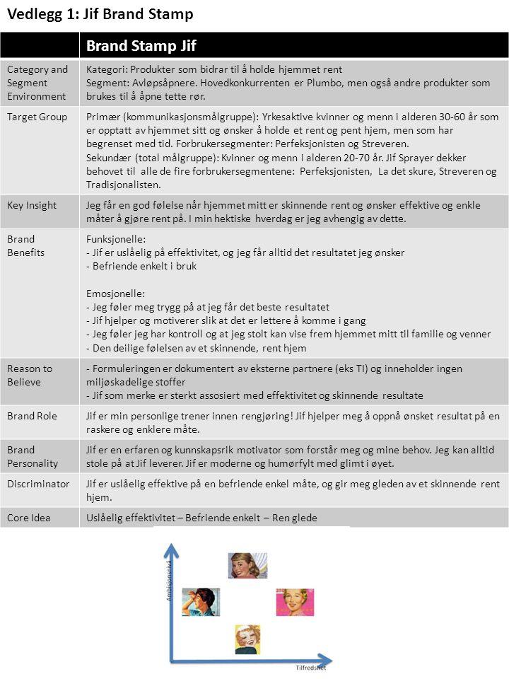 Vedlegg 1: Jif Brand Stamp Brand Stamp Jif Category and Segment Environment Kategori: Produkter som bidrar til å holde hjemmet rent Segment: Avløpsåpnere.