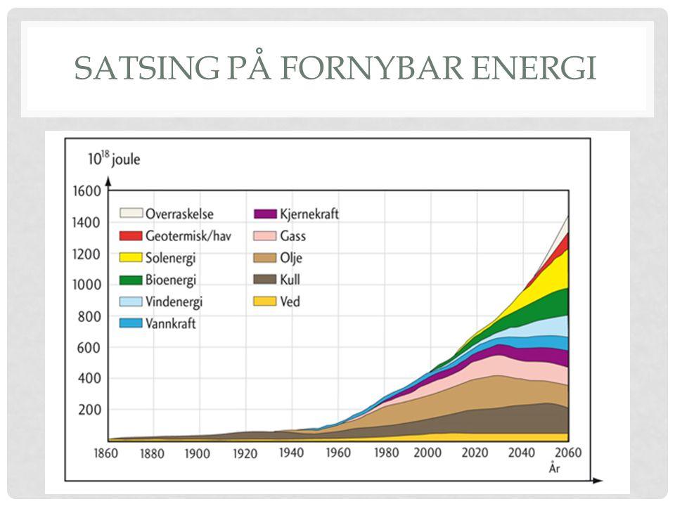 SATSING PÅ FORNYBAR ENERGI
