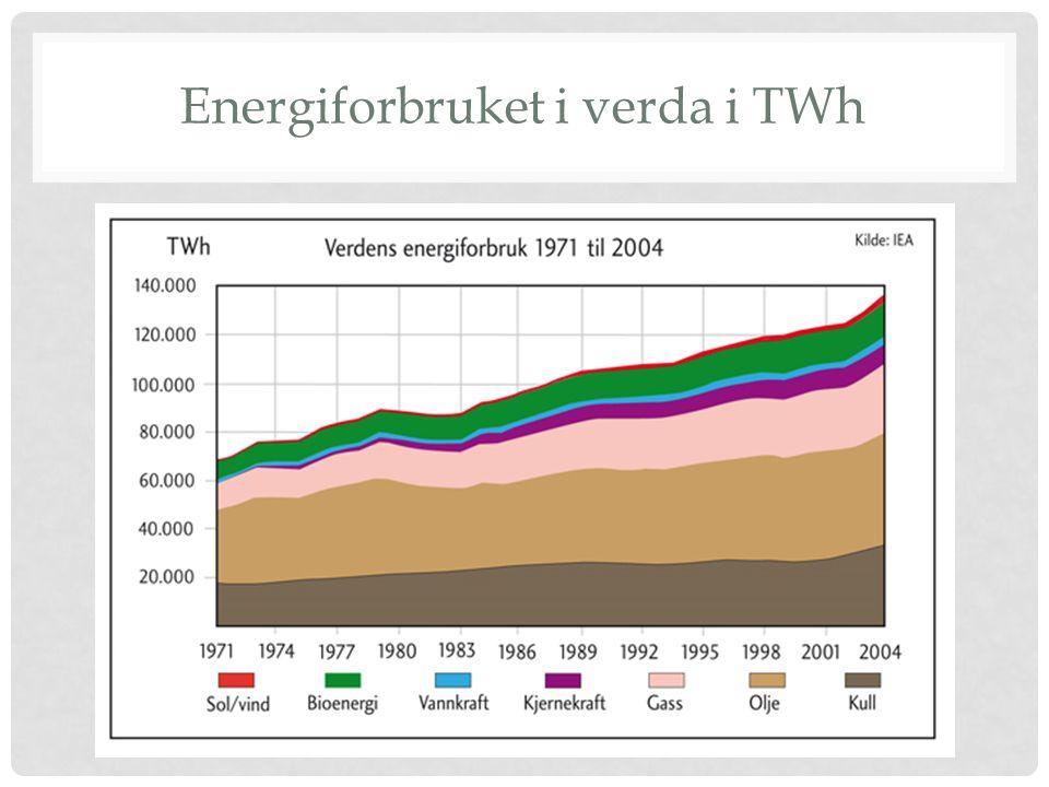 Energiforbruket i verda i TWh
