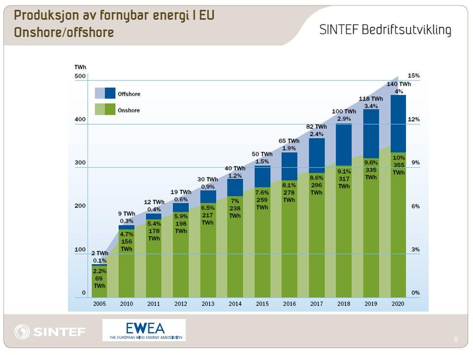 Produksjon av fornybar energi I EU Onshore/offshore 8