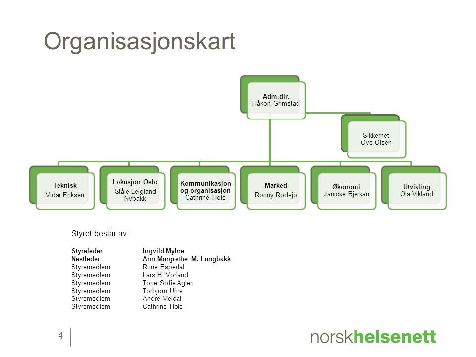 Organisasjonskart Adm.dir.