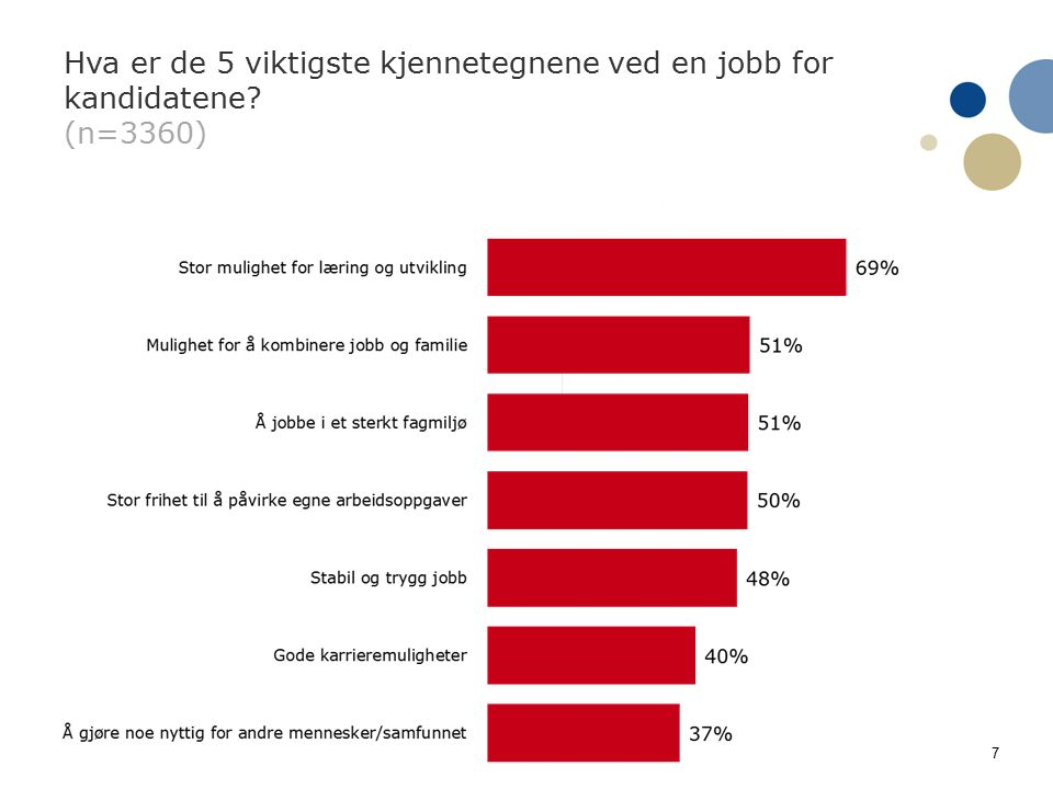 7 Hva er de 5 viktigste kjennetegnene ved en jobb for kandidatene (n=3360)