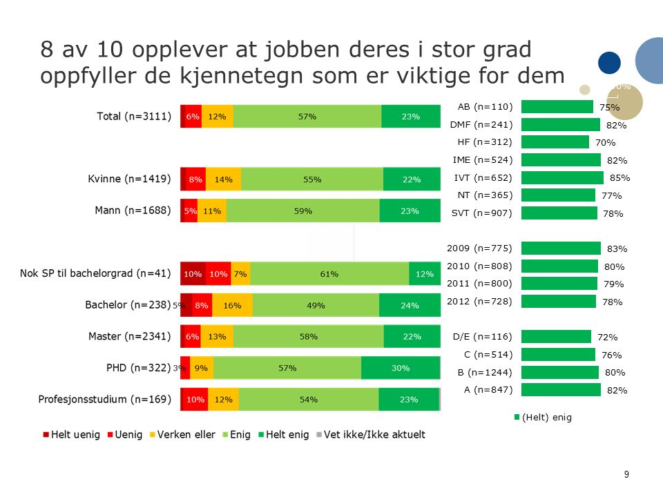 9 8 av 10 opplever at jobben deres i stor grad oppfyller de kjennetegn som er viktige for dem