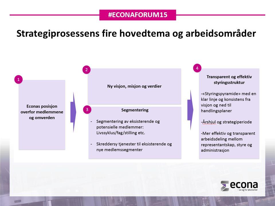 Strategiprosessens fire hovedtema og arbeidsområder #ECONAFORUM15