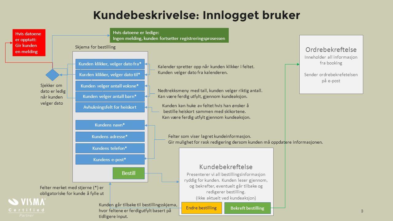Kundebeskrivelse: Innlogget bruker www.kreatif.no 3 Skjema for bestilling Kunden klikker, velger dato fra* Kunden klikker, velger dato til* Kalender spretter opp når kunden klikker i feltet.