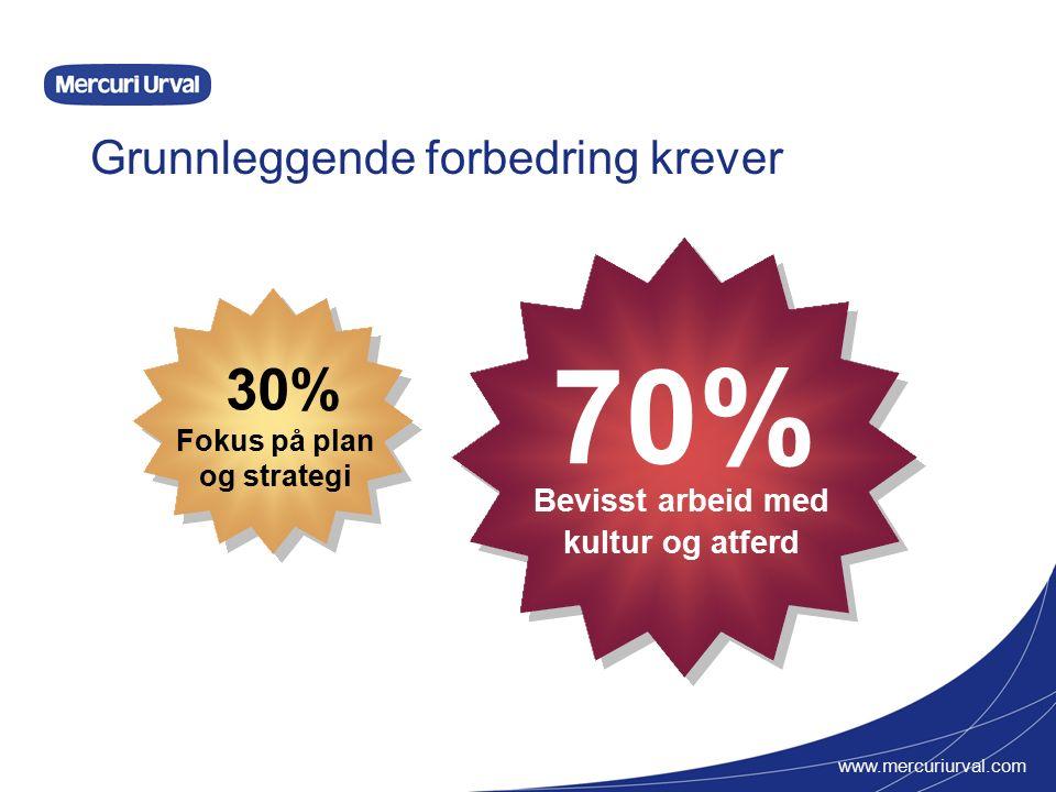 www.mercuriurval.com Grunnleggende forbedring krever Bevisst arbeid med kultur og atferd 70% Fokus på plan og strategi 30%