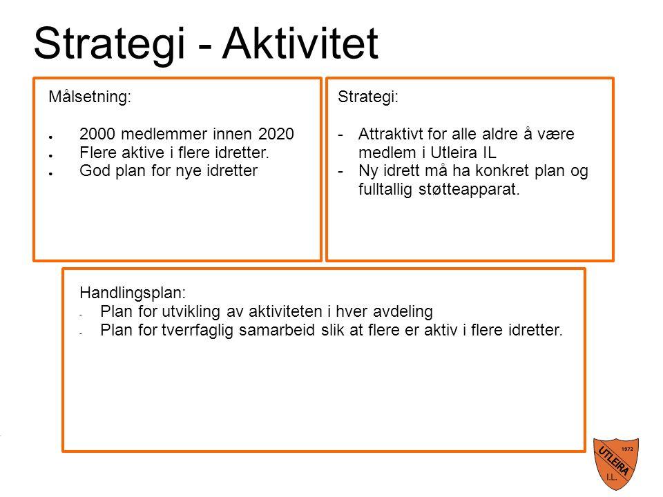 Strategi - Aktivitet Målsetning: ● 2000 medlemmer innen 2020 ● Flere aktive i flere idretter.