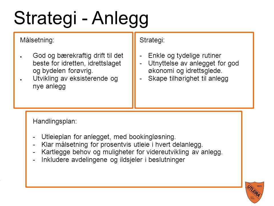 Strategi - Anlegg Målsetning: ● God og bærekraftig drift til det beste for idretten, idrettslaget og bydelen forøvrig.