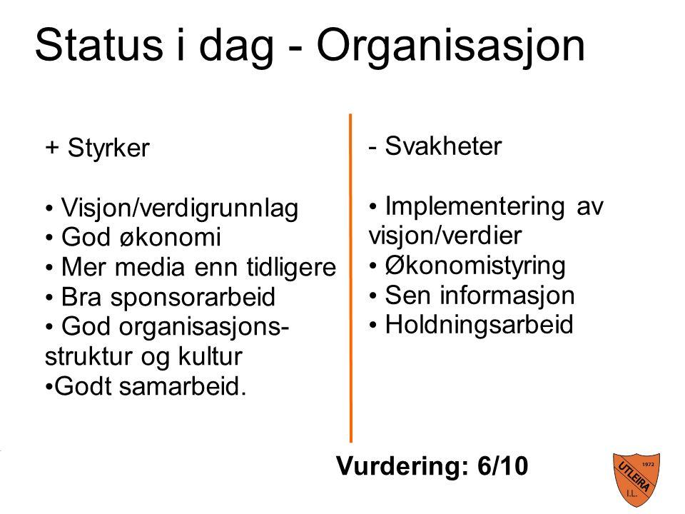 Status i dag - Organisasjon + Styrker Visjon/verdigrunnlag God økonomi Mer media enn tidligere Bra sponsorarbeid God organisasjons- struktur og kultur Godt samarbeid.