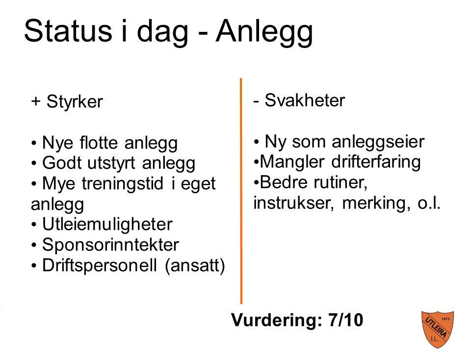 Status i dag - Arrangement + Styrker Skaper idrettsglede Samhold Engasjement Gode inntekter(dugnad) Vurdering: 6/10 - Svakheter Liten erfaring Lite arr.teknisk komp.