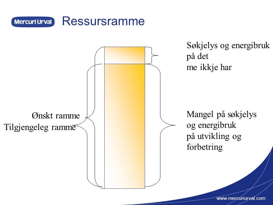 www.mercuriurval.com Handlingsrom Ressursbruk 100% Omstilling - forbetring 1.år 2.år3.år4.år Handlingsrom Etter 4 år