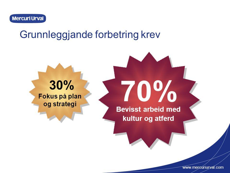 www.mercuriurval.com Grunnleggjande forbetring krev Bevisst arbeid med kultur og atferd 70% Fokus på plan og strategi 30%
