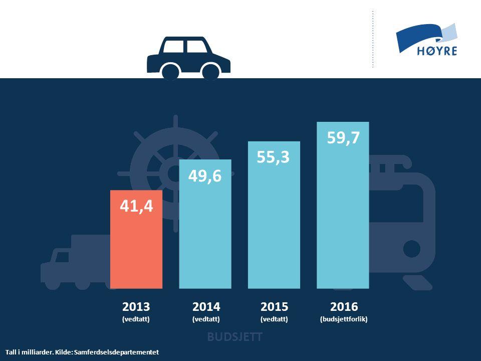 Jernbane Tall i 2016-millioner.