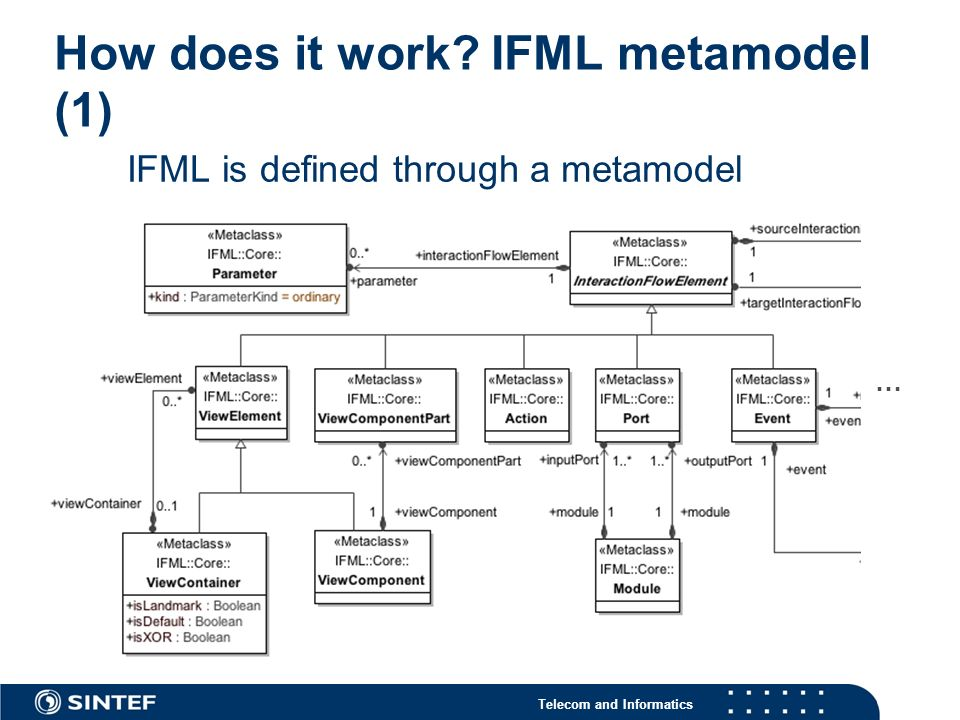 IFML is defined through a metamodel How does it work? IFML metamodel (1) …