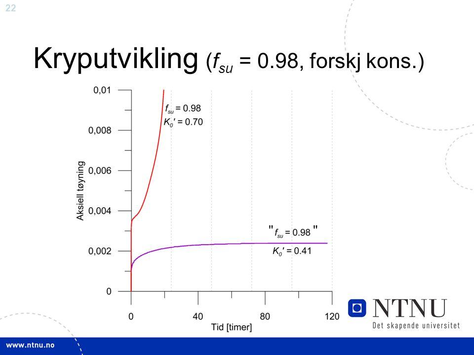 22 Kryputvikling (f su = 0.98, forskj kons.)