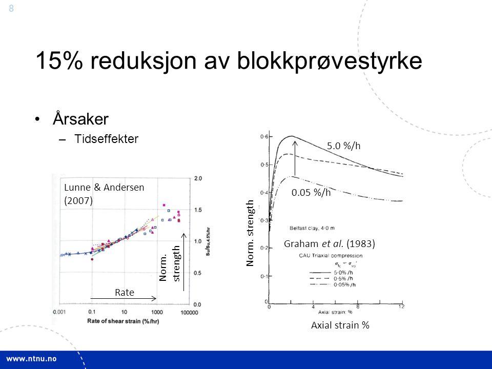 8 Årsaker –Tidseffekter 15% reduksjon av blokkprøvestyrke Graham et al.
