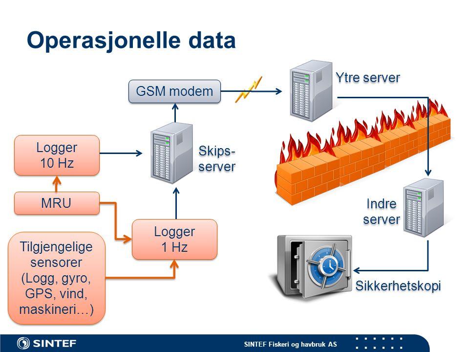 SINTEF Fiskeri og havbruk AS Operasjonelle data MRU Tilgjengelige sensorer (Logg, gyro, GPS, vind, maskineri…) Logger 1 Hz Logger 1 Hz Logger 10 Hz Logger 10 Hz GSM modem Sikkerhetskopi Indre server Ytre server Skips- server