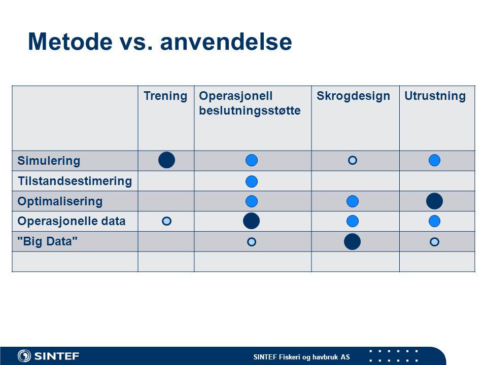 SINTEF Fiskeri og havbruk AS Metode vs. anvendelse TreningOperasjonell beslutningsstøtte SkrogdesignUtrustning Simulering Tilstandsestimering Optimali