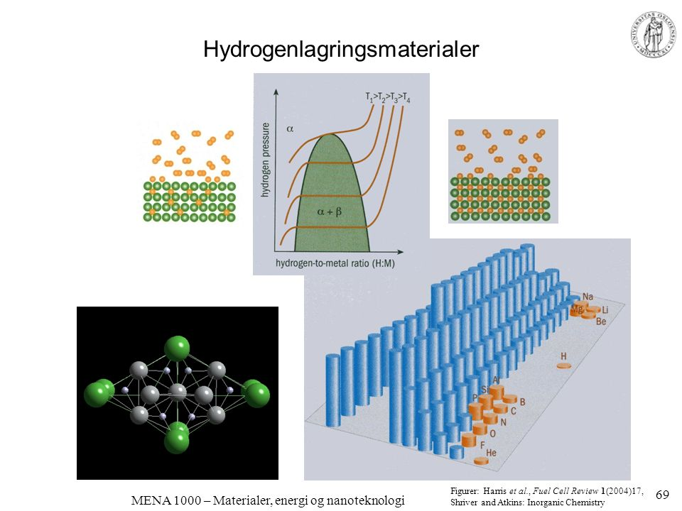 MENA 1000 – Materialer, energi og nanoteknologi Hydrogenlagringsmaterialer Figurer: Harris et al., Fuel Cell Review 1(2004)17, Shriver and Atkins: Ino