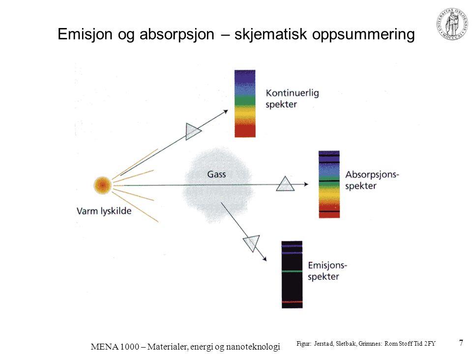 MENA 1000 – Materialer, energi og nanoteknologi Farge på d-metallioner; oktaedrisk ligandsymmetri d-elektronene i utgangspunktet samme energi Ligander påvirker d-orbitalene forskjellig (elektrostatiske krefter) d-orbitalenes energier splittes, for eksempel t 2g og e g Eksempel: [Cu(H 2 O) 6 ] 2+ –Cu 2+ et et 3d 9 -kation –9 d-elektroner: 6 i t 2g, 3 i e g –1 ledig plass i e g –Et t 2g -elektron kan eksiteres ved absorpsjon av energi fra lys.