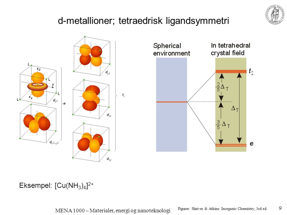 MENA 1000 – Materialer, energi og nanoteknologi Flytende krystaller (Liquid crystals, LC) Molekyler flyter, men er ordnet Hvis polare/ladede kan de ordnes og/eller roteres med elektrisk felt Kan påvirke gjennomgang av lys Spredning av lys Diffraksjon/fargesplitting Anisotrope (flate, avlange) fargestoffer kan blandes inn; roterer med LC Farge slås av og på Figurer: M.A.