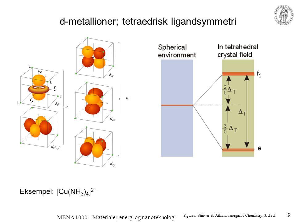 MENA 1000 – Materialer, energi og nanoteknologi d-metallioner som forurensninger gir ofte farge Rent Al 2 O 3 er fargeløst – korund Cr 3+ -ioner løst substitusjonelt –Defekt: Cr Al x –O 2- -ionene er ligander –Cr 3+ er et 3d 3 -ion; farget –rødt, rubin Ladningsoverføring: Fe 2+ + Ti 4+ = Fe 3+ + Ti 3+ –Blå safir 10