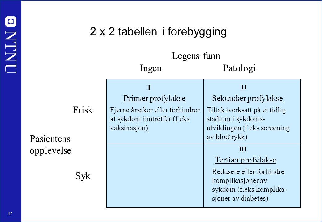 17 Pasientens opplevelse Frisk Syk Legens funn IngenPatologi I II III Primær profylakseSekundær profylakse Tertiær profylakse Fjerne årsaker eller forhindrer at sykdom inntreffer (f.eks vaksinasjon) Tiltak iverksatt på et tidlig stadium i sykdoms- utviklingen (f.eks screening av blodtrykk) Redusere eller forhindre komplikasjoner av sykdom (f.eks komplika- sjoner av diabetes) 2 x 2 tabellen i forebygging