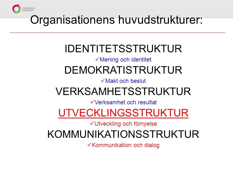 Organisationens huvudstrukturer: IDENTITETSSTRUKTUR Mening och identitet DEMOKRATISTRUKTUR Makt och beslut VERKSAMHETSSTRUKTUR Verksamhet och resultat UTVECKLINGSSTRUKTUR Utveckling och förnyelse KOMMUNIKATIONSSTRUKTUR Kommunikation och dialog