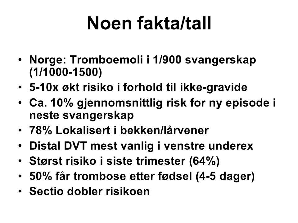 Noen fakta/tall Norge: Tromboemoli i 1/900 svangerskap (1/1000-1500) 5-10x økt risiko i forhold til ikke-gravide Ca. 10% gjennomsnittlig risk for ny e