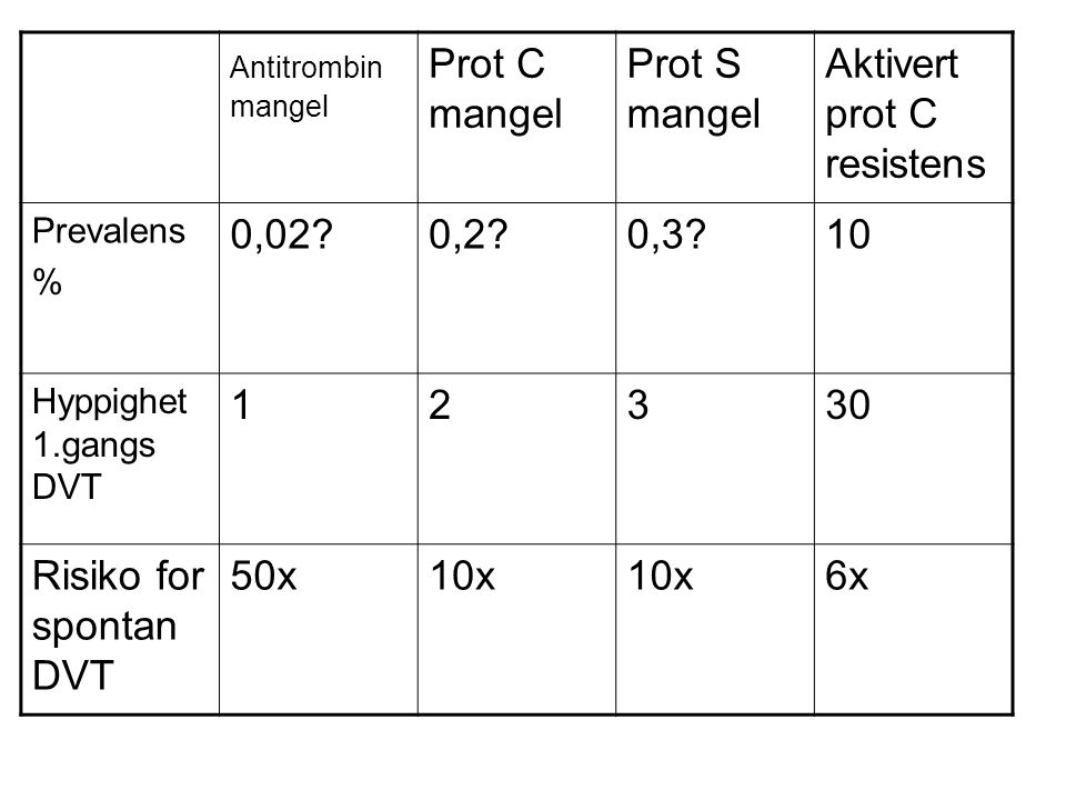 Antitrombin mangel Prot C mangel Prot S mangel Aktivert prot C resistens Prevalens % 0,02?0,2?0,3?10 Hyppighet 1.gangs DVT 12330 Risiko for spontan DV