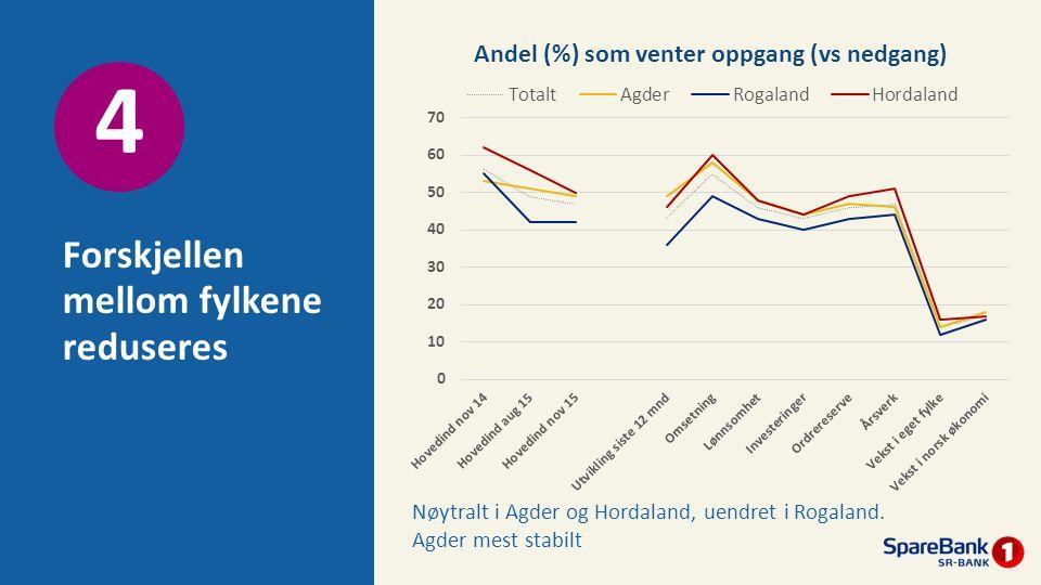 Forskjellen mellom fylkene reduseres 4 Nøytralt i Agder og Hordaland, uendret i Rogaland. Agder mest stabilt