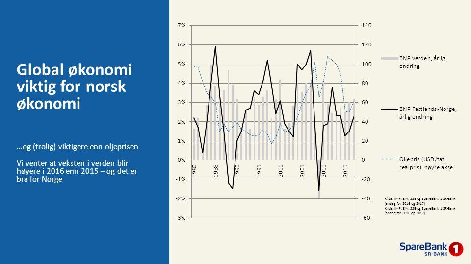 Global økonomi viktig for norsk økonomi …og (trolig) viktigere enn oljeprisen Vi venter at veksten i verden blir høyere i 2016 enn 2015 – og det er br