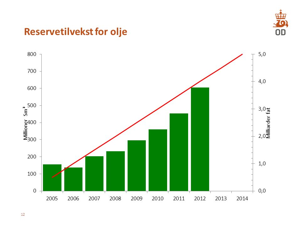 Reservetilvekst for olje 12