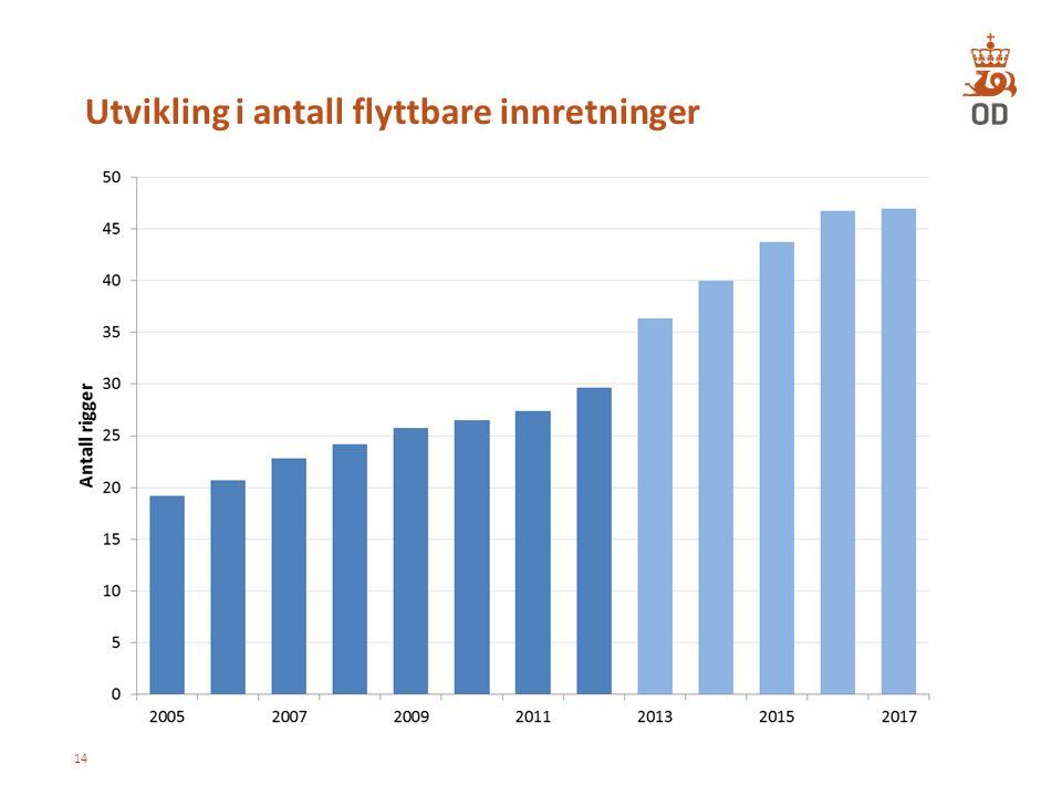 Utvikling i antall flyttbare innretninger 14