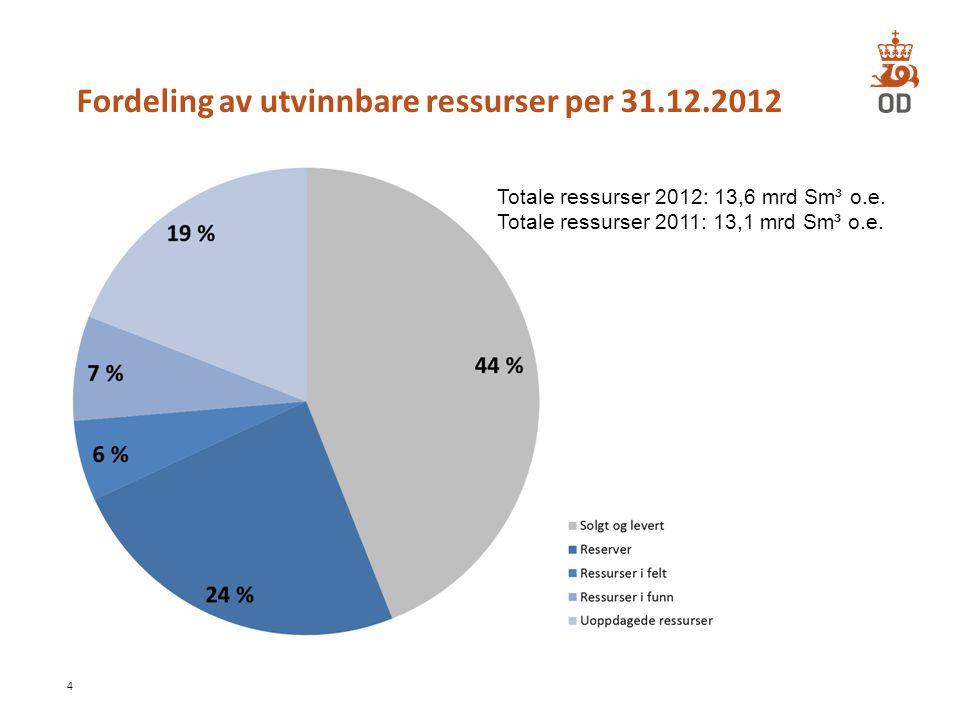 Fordeling av utvinnbare ressurser per 31.12.2012 4 Totale ressurser 2012: 13,6 mrd Sm³ o.e. Totale ressurser 2011: 13,1 mrd Sm³ o.e.