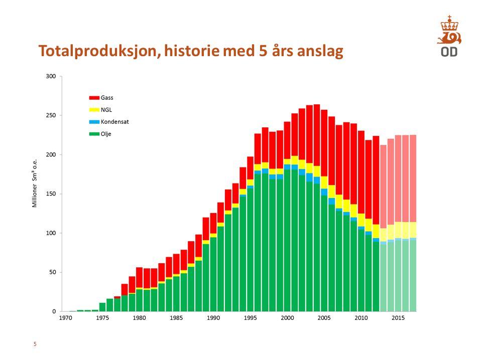 Totalproduksjon, historie med 5 års anslag 5
