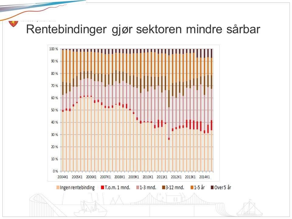 Norsk mal: Tekst uten kulepunkt Rentebindinger gjør sektoren mindre sårbar