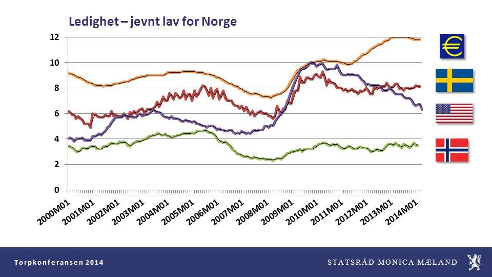 Torpkonferansen 2014 STATSRÅD MONICA MÆLAND Ledighet – jevnt lav for Norge