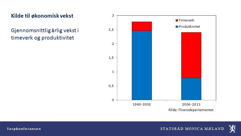 Torpkonferansen STATSRÅD MONICA MÆLAND Kilde: Finansdepartementet Kilde til økonomisk vekst Gjennomsnittlig årlig vekst i timeverk og produktivitet