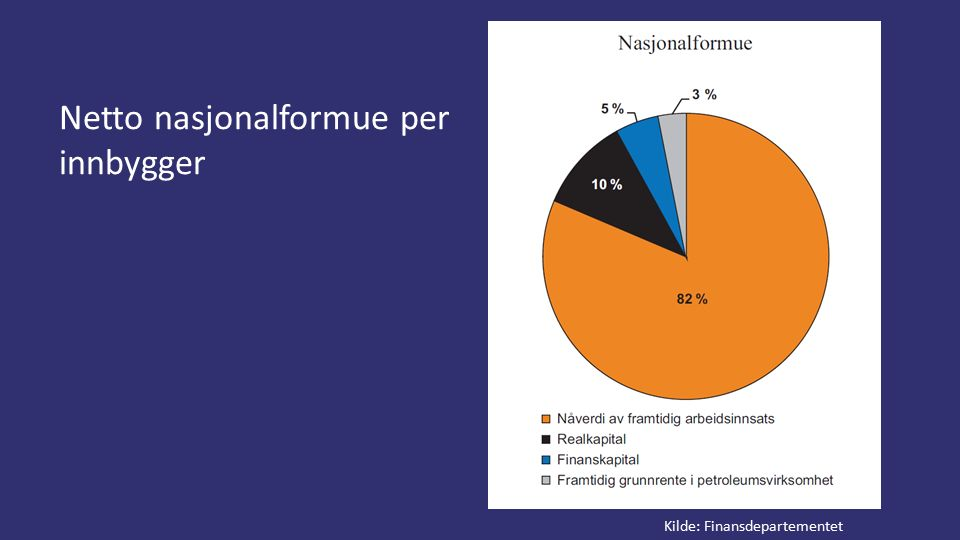 Netto nasjonalformue per innbygger Kilde: Finansdepartementet