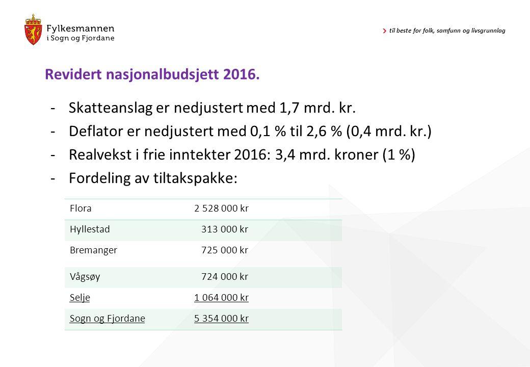 Revidert nasjonalbudsjett 2016. -Skatteanslag er nedjustert med 1,7 mrd. kr. -Deflator er nedjustert med 0,1 % til 2,6 % (0,4 mrd. kr.) -Realvekst i f