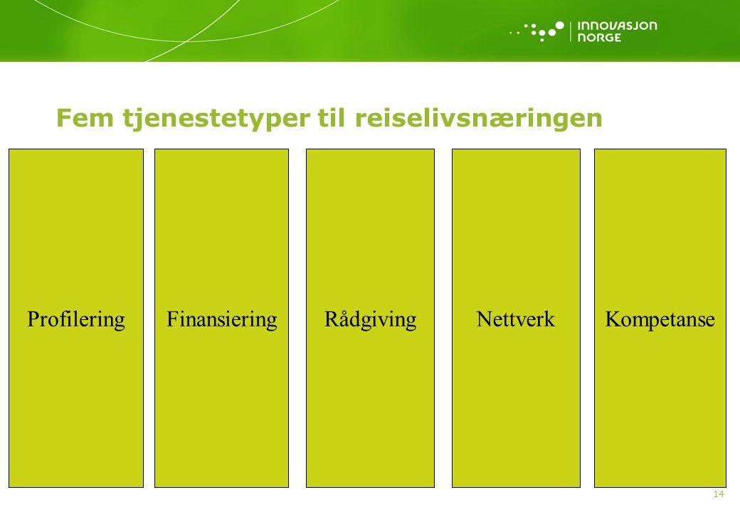 14 Fem tjenestetyper til reiselivsnæringen ProfileringFinansieringRådgivingNettverkKompetanse