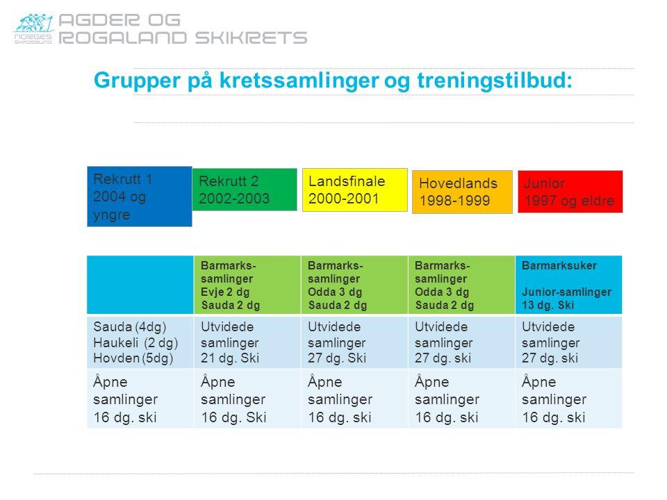 Grupper på kretssamlinger og treningstilbud: Rekrutt 1 2004 og yngre Rekrutt 2 2002-2003 Landsfinale 2000-2001 Hovedlands 1998-1999 Junior 1997 og eld