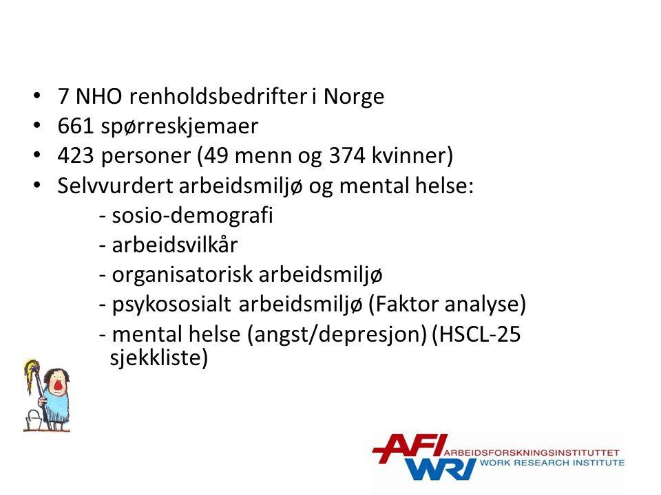 7 NHO renholdsbedrifter i Norge 661 spørreskjemaer 423 personer (49 menn og 374 kvinner) Selvvurdert arbeidsmiljø og mental helse: - sosio-demografi - arbeidsvilkår - organisatorisk arbeidsmiljø - psykososialt arbeidsmiljø (Faktor analyse) - mental helse (angst/depresjon) (HSCL-25 sjekkliste)
